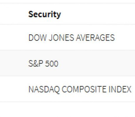 US stocks higher following Monday's plunge